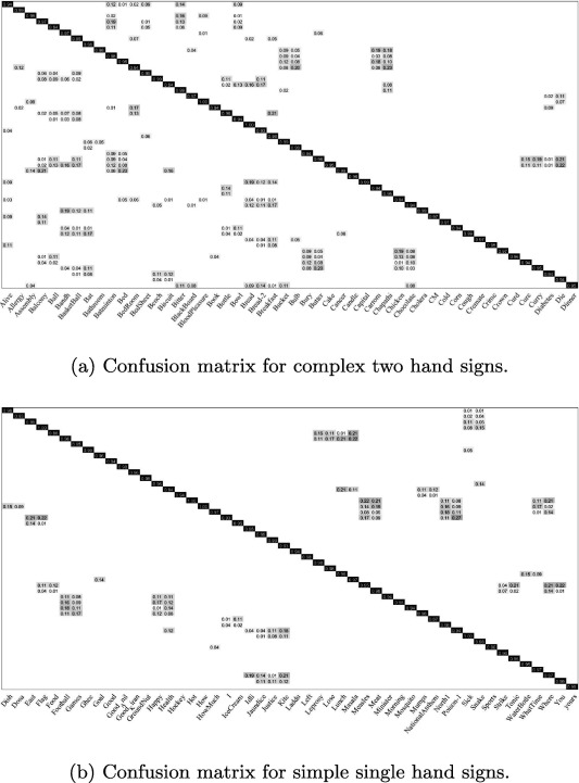 Early estimation model for 3D-discrete indian sign language