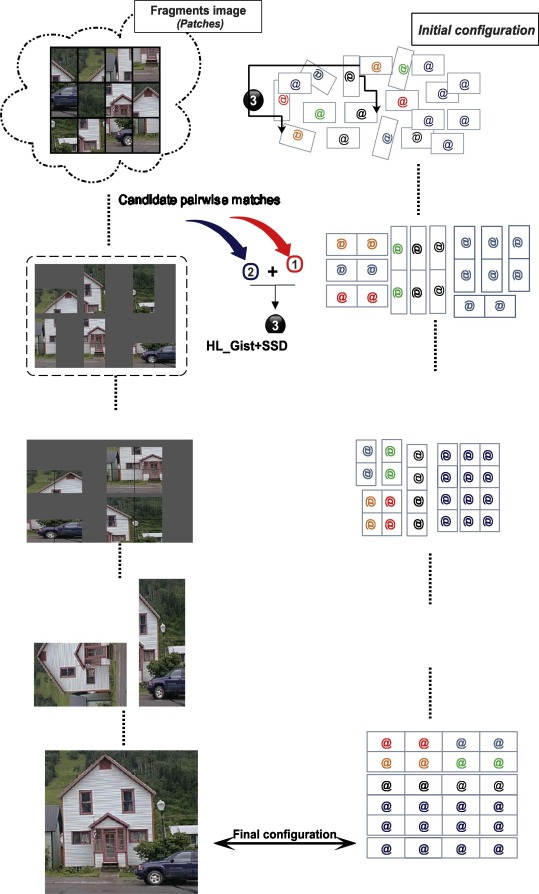 Solving computational square jigsaw puzzles with a novel