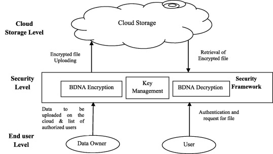 Bdna A Dna Inspired Symmetric Key Cryptographic Technique To Secure