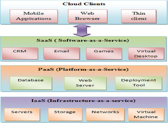 A survey of fault tolerance in cloud computing - ScienceDirect