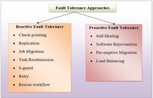 A Survey Of Fault Tolerance In Cloud Computing Sciencedirect