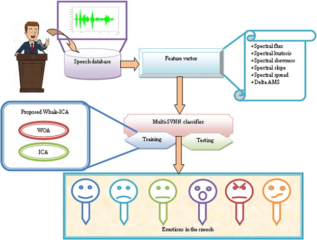 Emotion recognition in speech signals using optimization