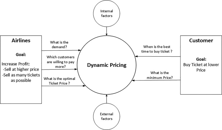Airline Ticket Price And Demand Prediction A Survey Sciencedirect