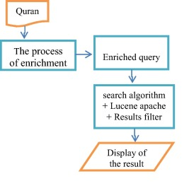 Semantic query for Quranic ontology - ScienceDirect