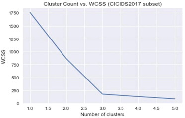 Clustering based semi-supervised machine learning for DDoS