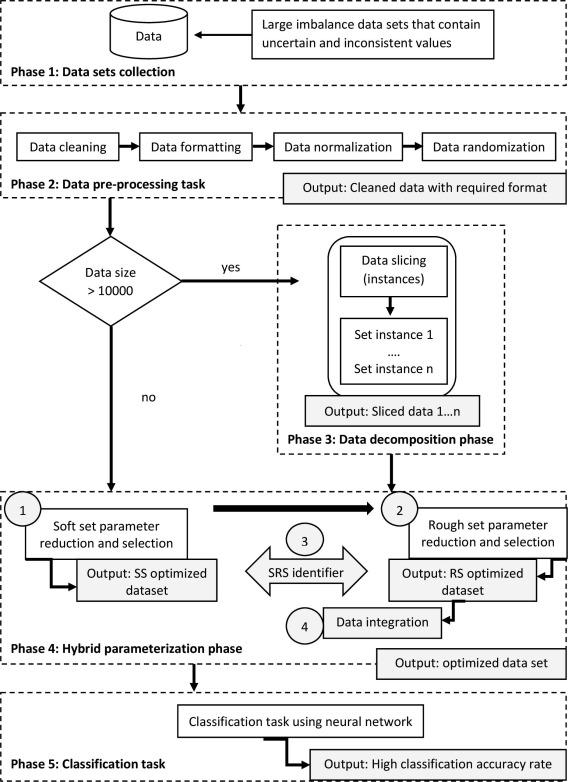 Improving the classification performance on imbalanced data sets via