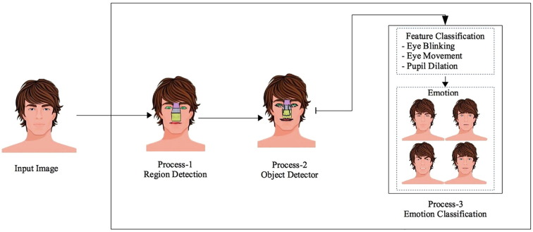 A fear detection method based on palpebral fissure