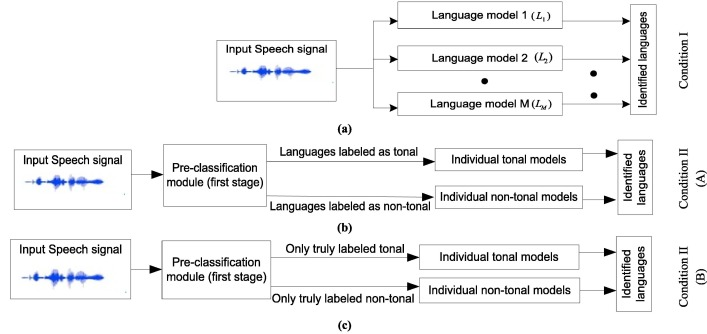 Deep neural network based two-stage Indian language