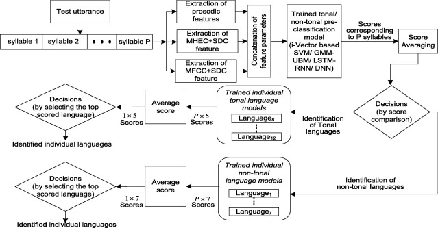 Deep neural network based two-stage Indian language identification