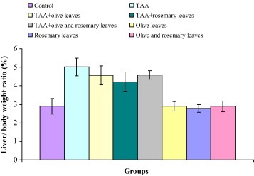Influence of olive and rosemary leaves extracts on