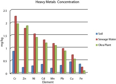 Field accumulation risks of heavy metals in soil and vegetable crop