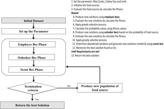 DQB: A novel dynamic quantitive classification model using