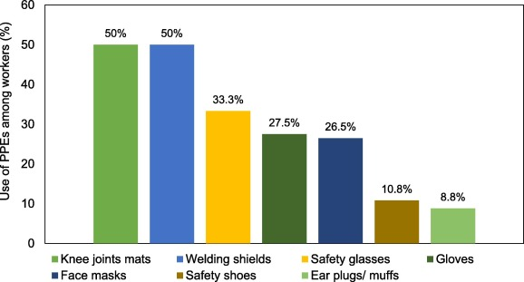 Assessment of personal protective equipment use and
