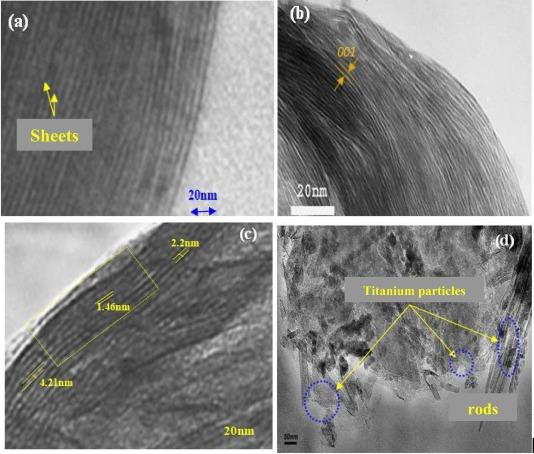 Treatment of anionic dye aqueous solution using Ti, HDTMA and Al/Fe