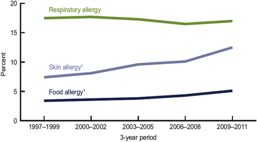 Food allergy: Past, present and future - ScienceDirect