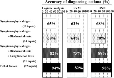 Deep learning facilitates the diagnosis of adult asthma