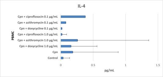 Doxycycline suppresses Chlamydia pneumoniae induced interferon-gamma