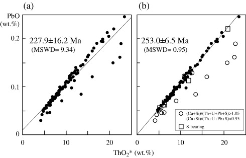 CHIME dating of monazite, xenotime, zircon and polycrase