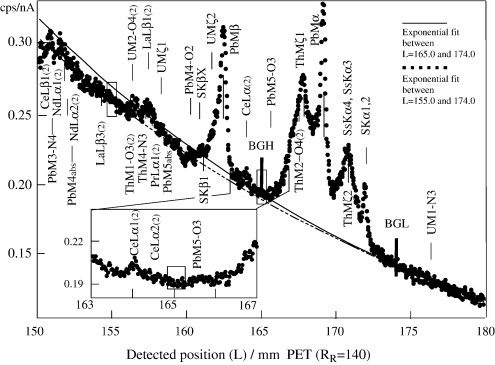 Chime Dating Of Monazite Xenotime Zircon And Polycrase Protocol
