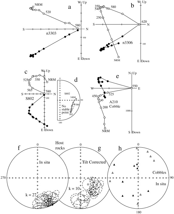 Unraveling The Earlymiddle Paleozoic Paleogeography Of Kazakhstan