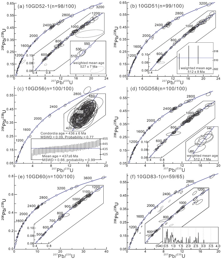 Detrital Provenance Evolution Of The Ediacaransilurian Nanhua