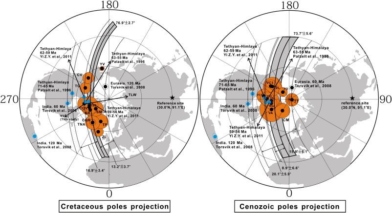 Paleolatitude paleomagnetism dating