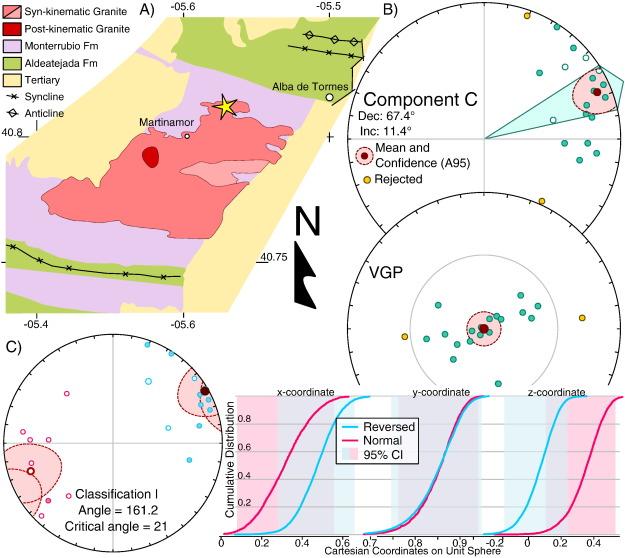 Paleomagnetism Of The Central Iberian Curve S Putative Hinge
