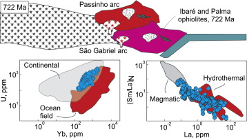 Tonian emplacement of ophiolites in the southern Brasiliano