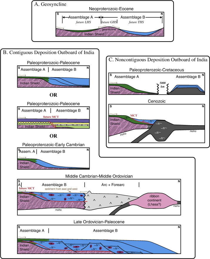 A review of Himalayan stratigraphy, magmatism, and structure