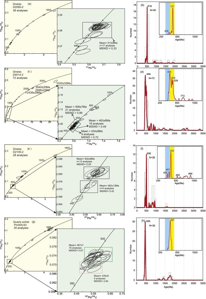 Zircon U-Pb ages and Hf isotopes of Paleozoic metasedimentary rocks