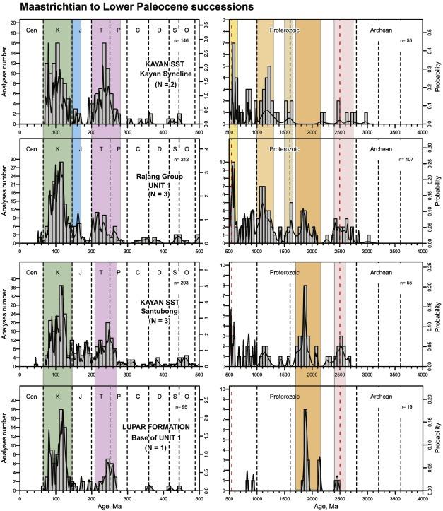 The eastern Sundaland margin in the latest Cretaceous to Late Eocene