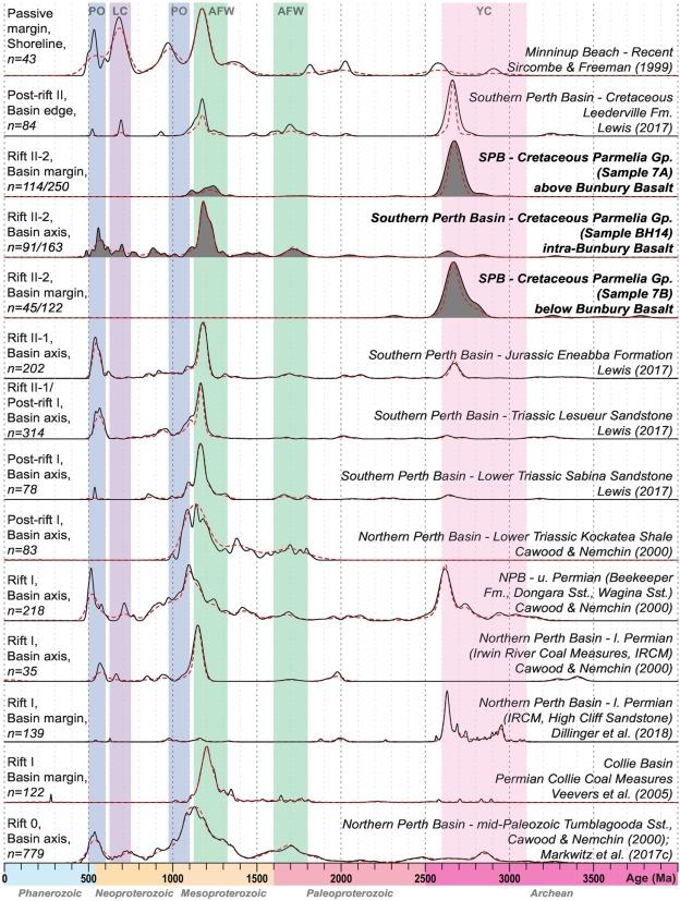 Tectonic controls on sediment provenance evolution in rift