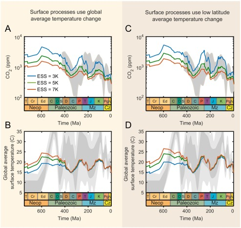 Modelling the long-term carbon cycle, atmospheric CO2, and