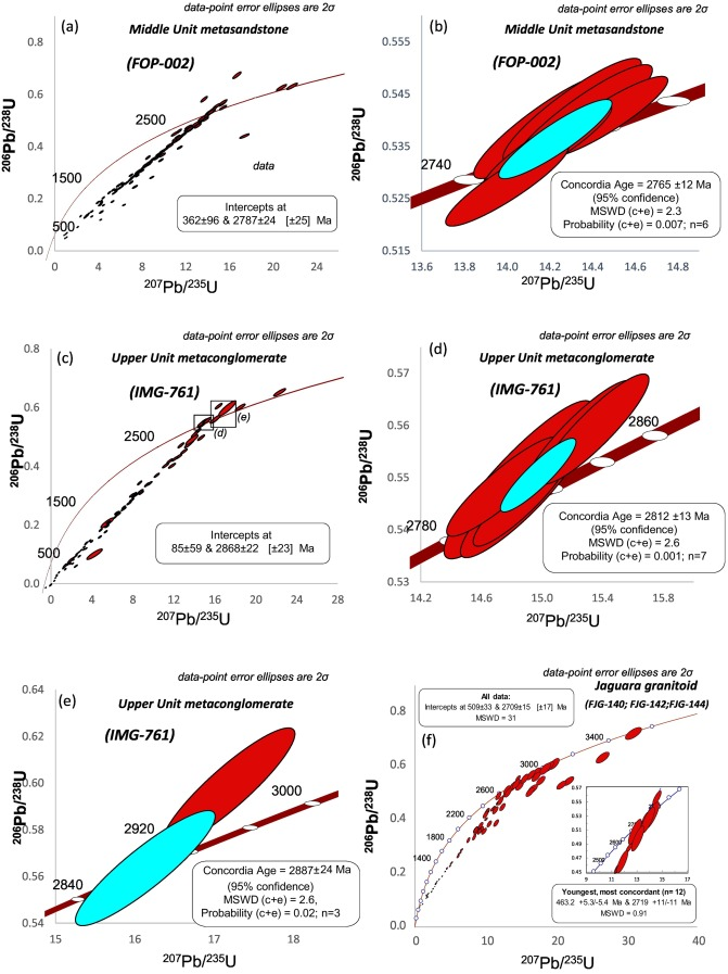 The Development Of A Meso To Neoarchean Rifting Convergence