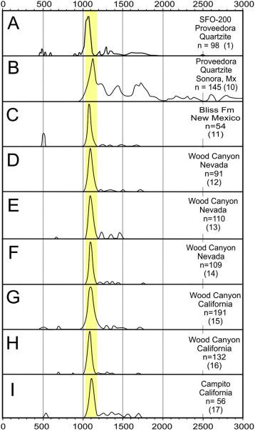 Northern Limit Of Gondwana In Northwestern Mexico From Detrital Zircon Data Sciencedirect