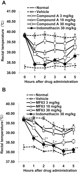 A novel selective prostaglandin e2 synthesis inhibitor relieves anti pyretic effect of compound a a and mf63 b on the yeast induced pyrexia in guinea pigs pyrexia was induced by the subcutaneous injection of 2 ml of ccuart Gallery