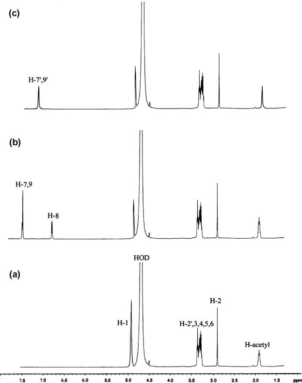 Ultrasonic degradation of N-di and trihydroxy benzoyl chitosans and