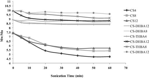 Ultrasonic degradation of N-di and trihydroxy benzoyl