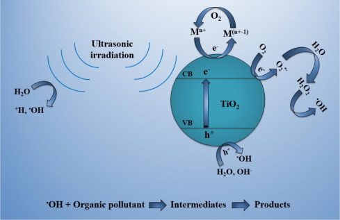 Ultrasonic Assisted Solgel Synthesis Of Samarium Cerium Co Doped