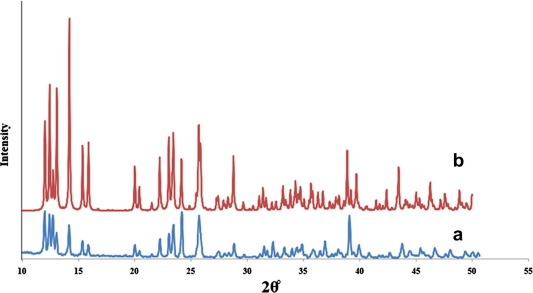 Sonochemical synthesis of a new nano-sized cerium(III) coordination