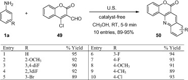 Recent developments on ultrasound assisted catalyst-free