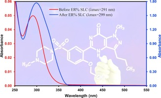 novel synthesis of nanocomposite for the extraction of sildenafil
