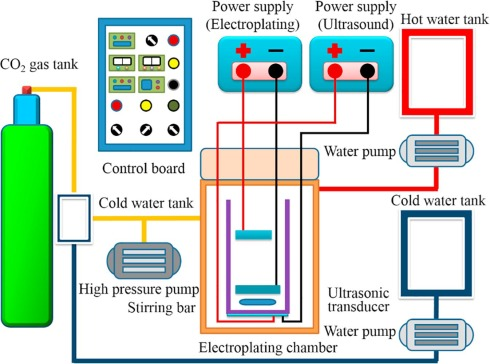 The effects of ultrasonic agitation on supercritical CO2