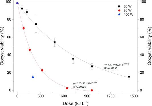 Use of ultrasound irradiation to inactivate Cryptosporidium ... D Wiring Diagram Ez Go Golf Cart on