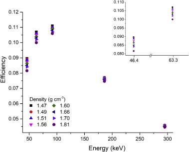 Uranium series dating definition nsa