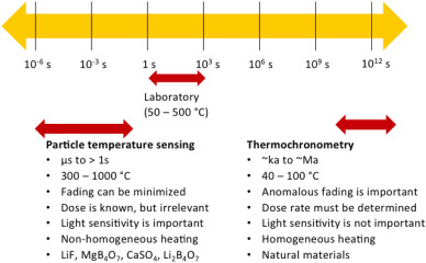 How much does thermoluminescence hookup cost