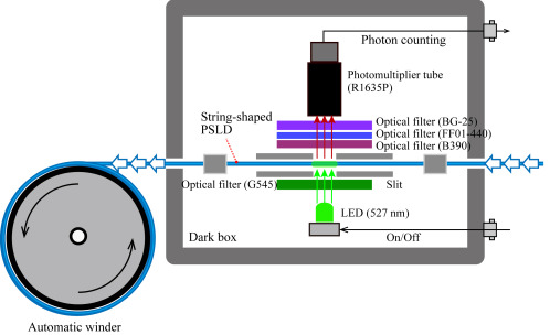 One-dimensional dose measurement with string-shaped photo-stimulated