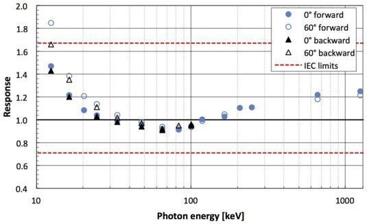 New eye lens dosemeters for integration in radiation