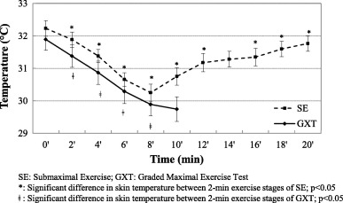 Analysing visual pattern of skin temperature during submaximal and