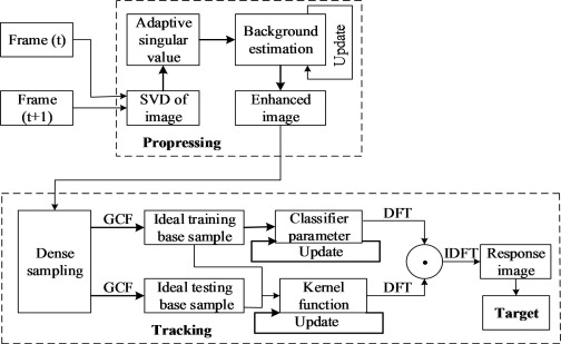 Infrared Dim Small Target Tracking Via Singular Value Decomposition